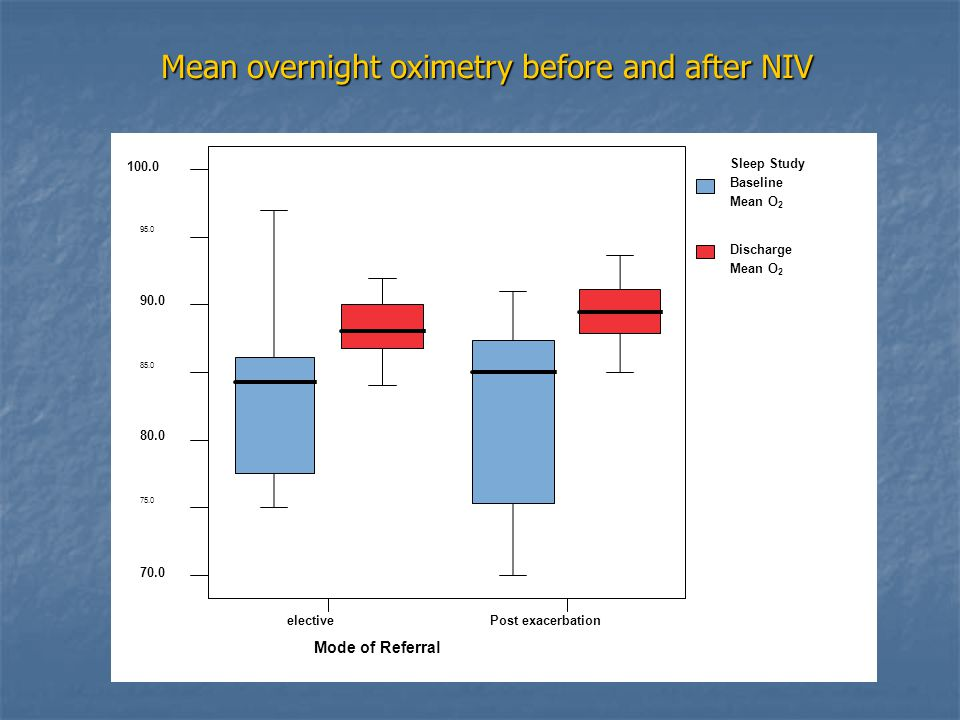 Mean overnight oximetry before and after NIV