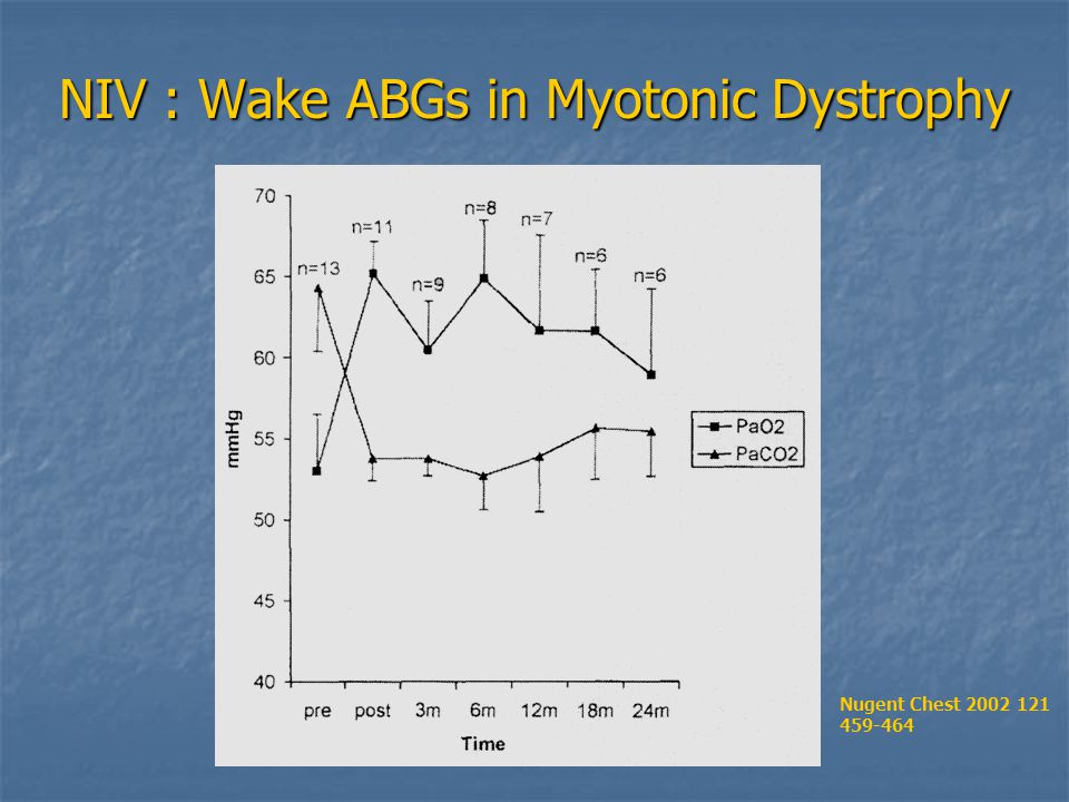 NIV : Wake ABGs in Myotonic Dystrophy