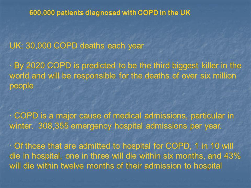 UK: 30,000 COPD deaths each year