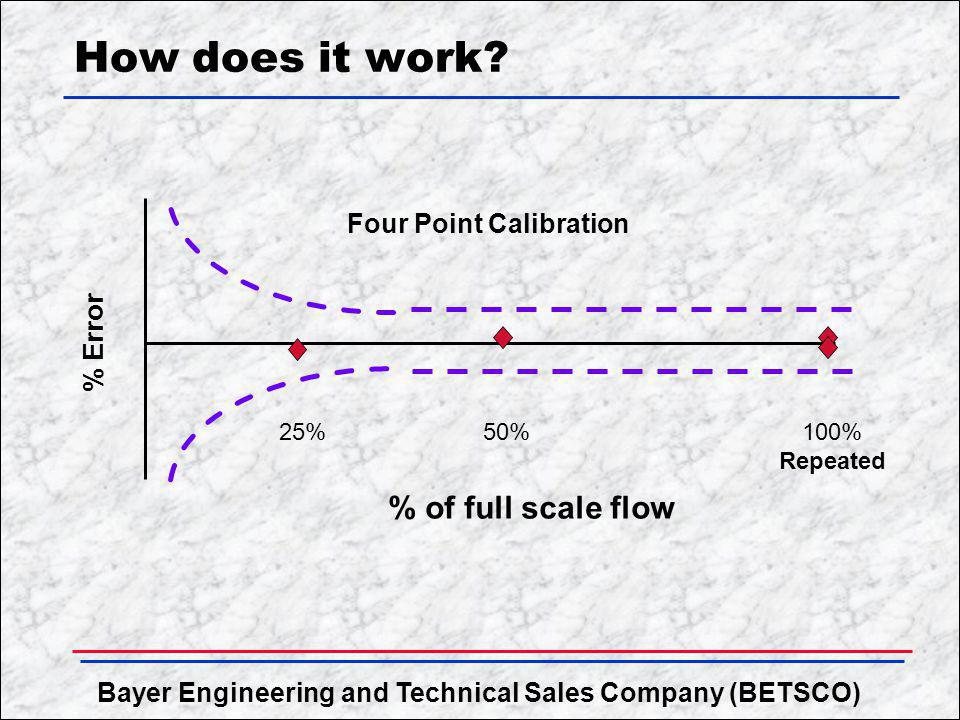 How does it work % of full scale flow Four Point Calibration % Error