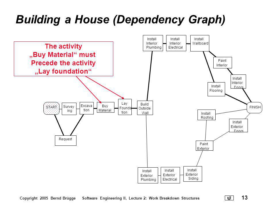 Building a House (Dependency Graph)