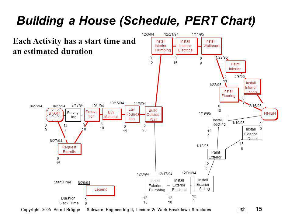 Building a House (Schedule, PERT Chart)