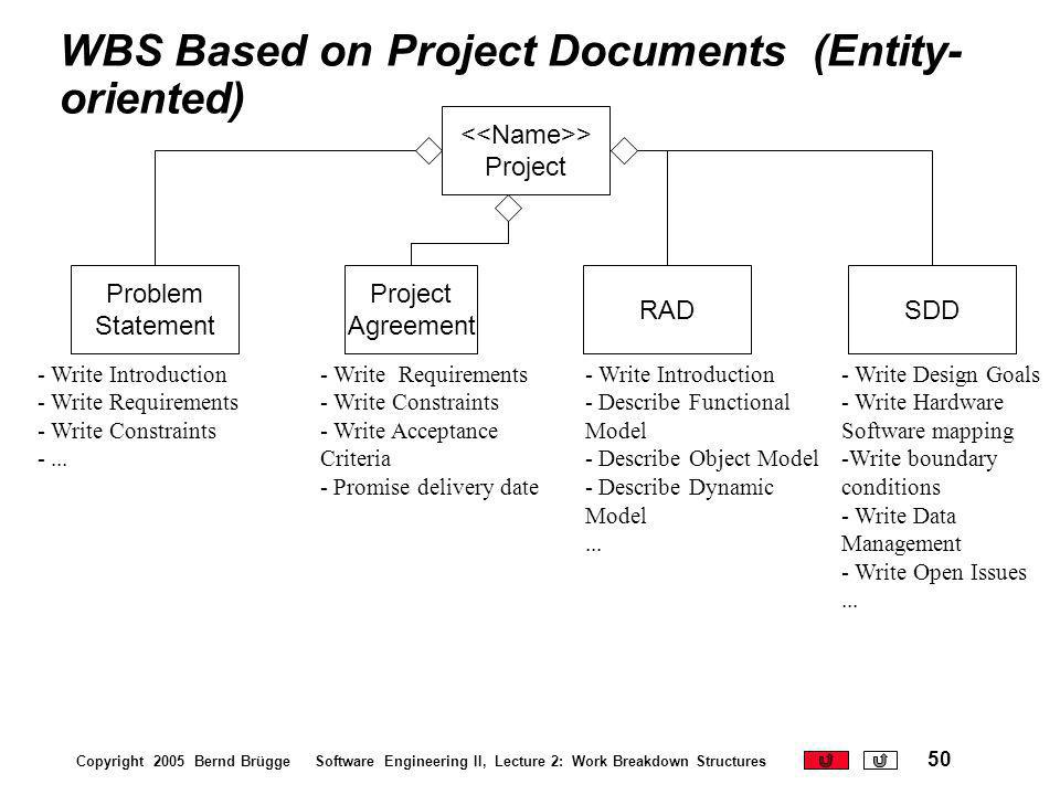 WBS Based on Project Documents (Entity-oriented)