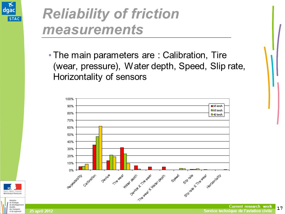 Reliability of friction measurements