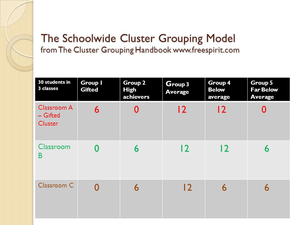 The Schoolwide Cluster Grouping Model from The Cluster Grouping Handbook www.freespirit.com