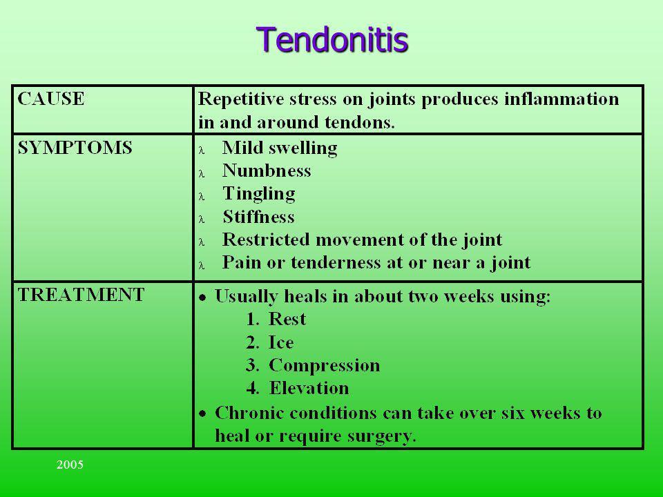 Tendonitis 2005