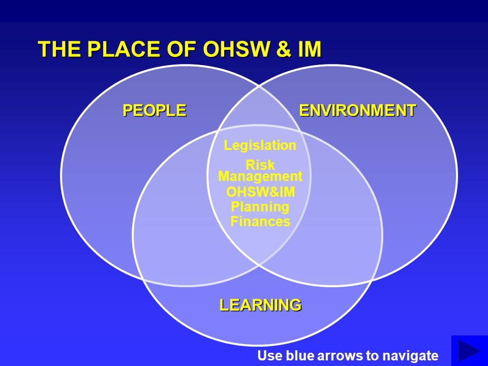THE PLACE OF OHSW & IM PEOPLE ENVIRONMENT LEARNING Legislation