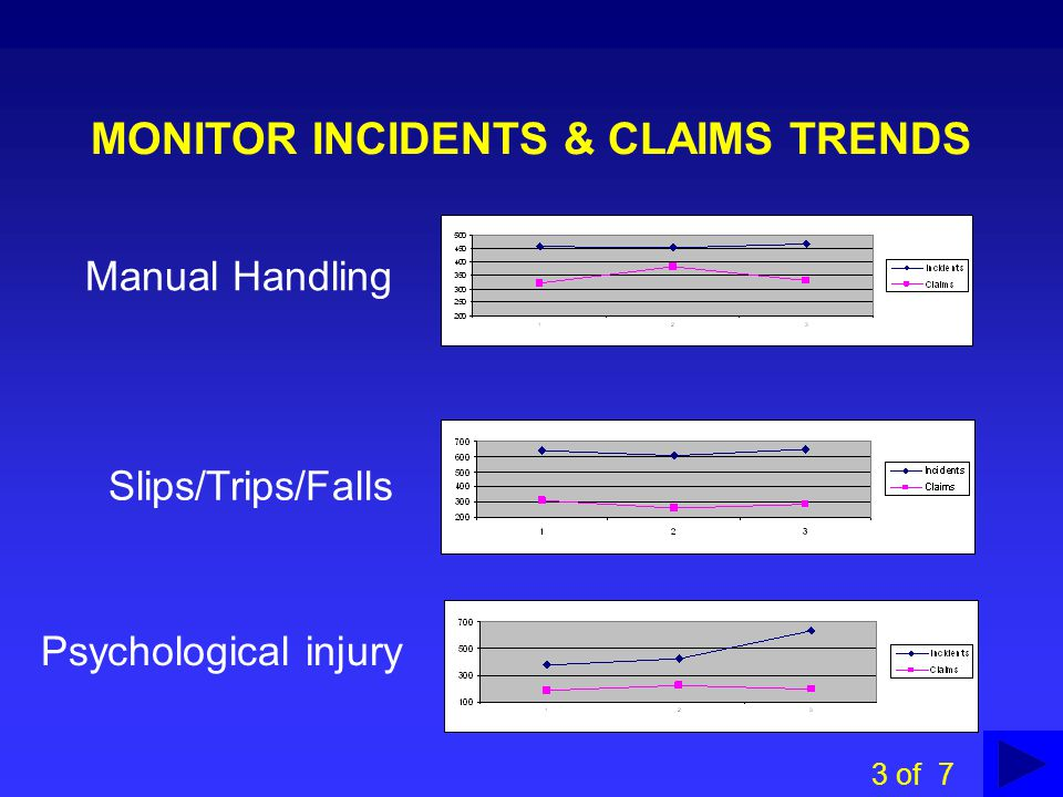 MONITOR INCIDENTS & CLAIMS TRENDS