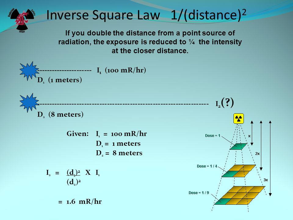 Inverse Square Law 1/(distance)2