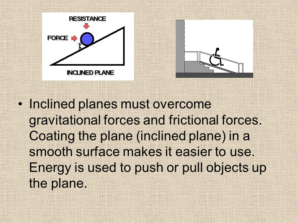 Inclined planes must overcome gravitational forces and frictional forces.