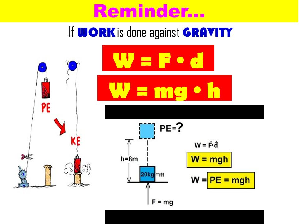 If WORK is done against GRAVITY