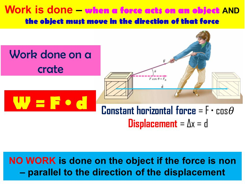 Constant horizontal force = F ∙ cos𝜃 Displacement = Δx = d