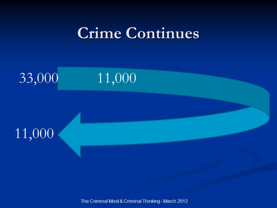 Crime Continues 33,000 11,000 11,000 The Criminal Mind & Criminal Thinking - March 2012