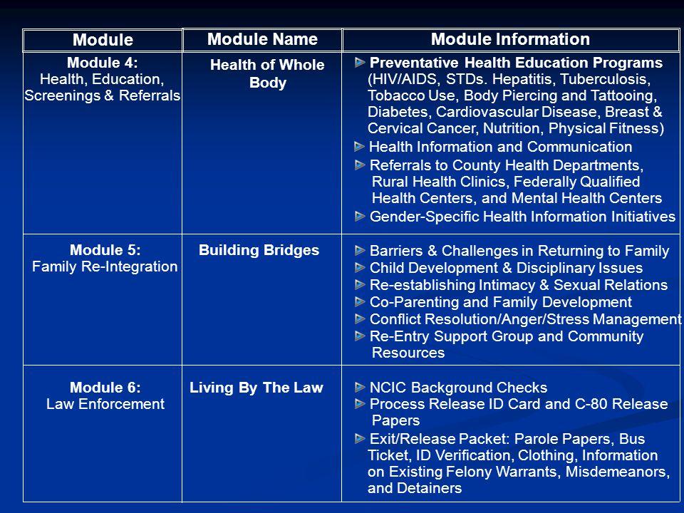 Module Module Name Module Information
