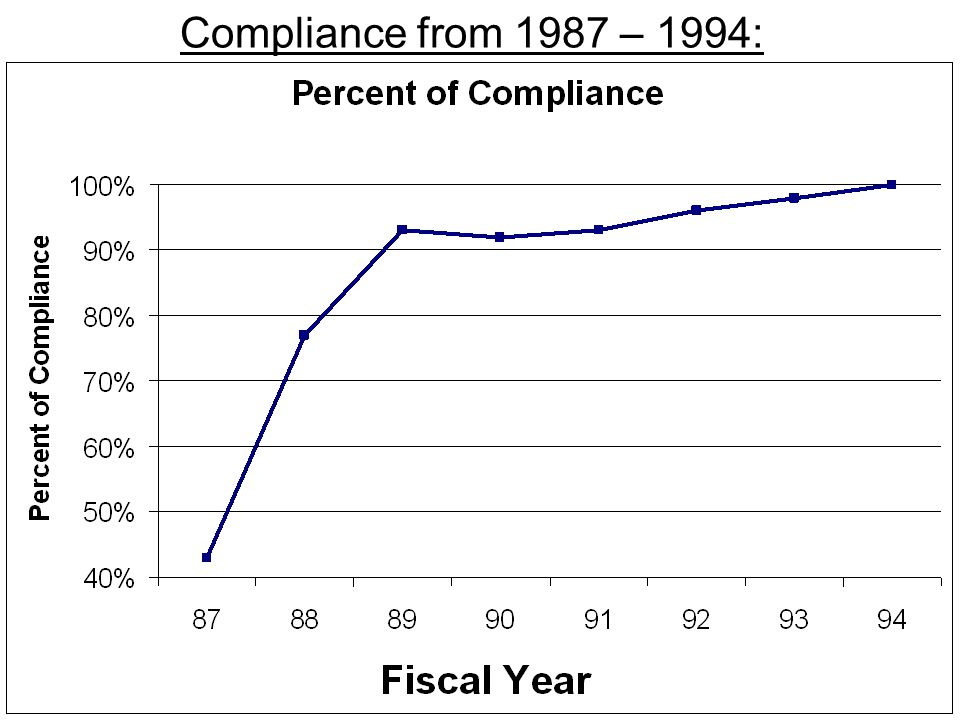 Compliance from 1987 – 1994: 29