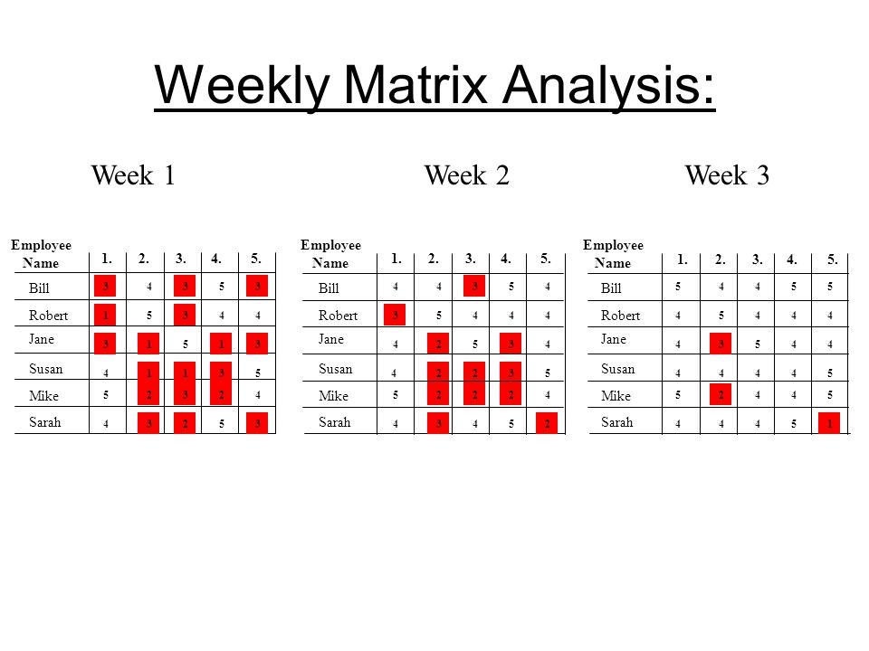 Weekly Matrix Analysis:
