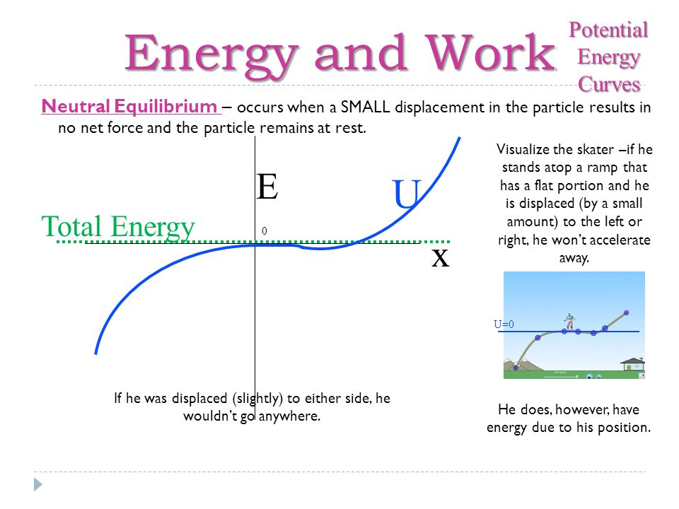 Energy and Work U E x Total Energy Potential Energy Curves