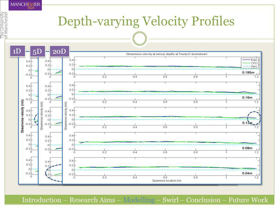 Depth-varying Velocity Profiles