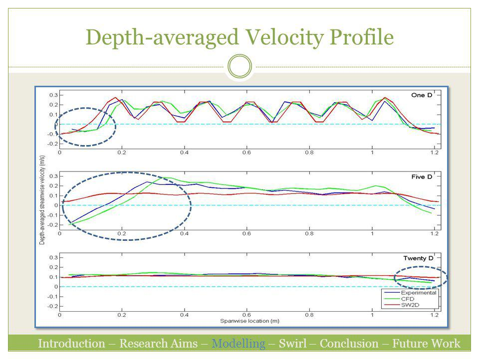 Depth-averaged Velocity Profile