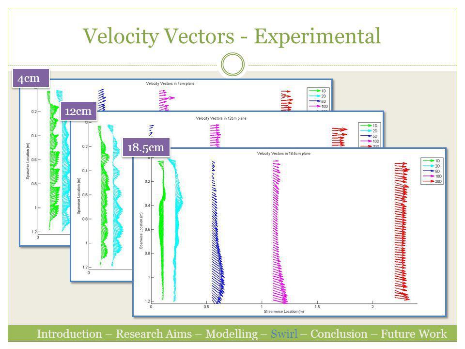 Velocity Vectors - Experimental