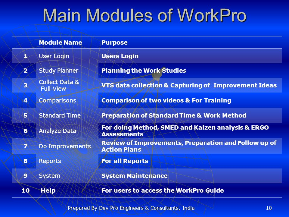 Main Modules of WorkPro