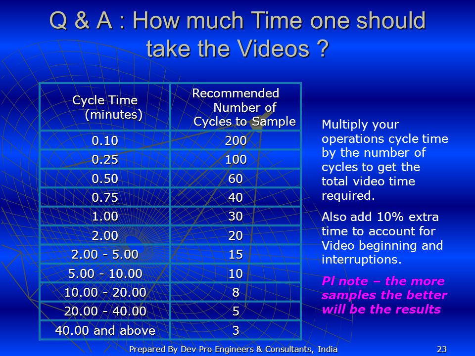 Q & A : How much Time one should take the Videos