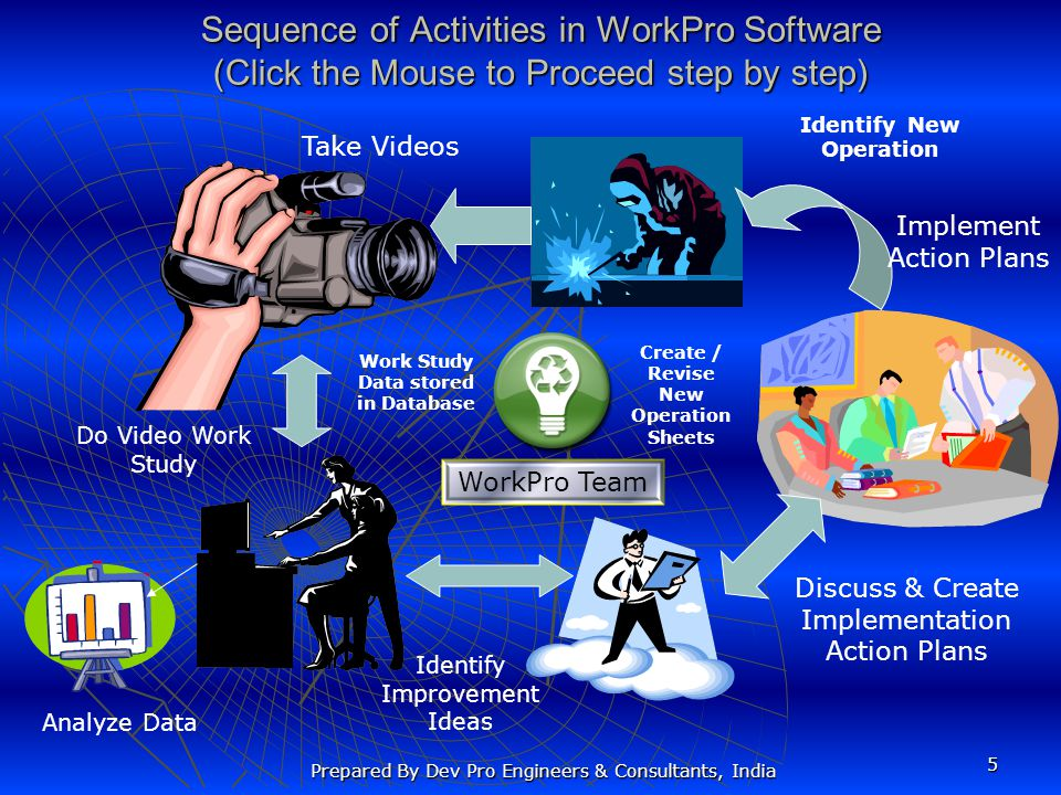 Sequence of Activities in WorkPro Software (Click the Mouse to Proceed step by step)