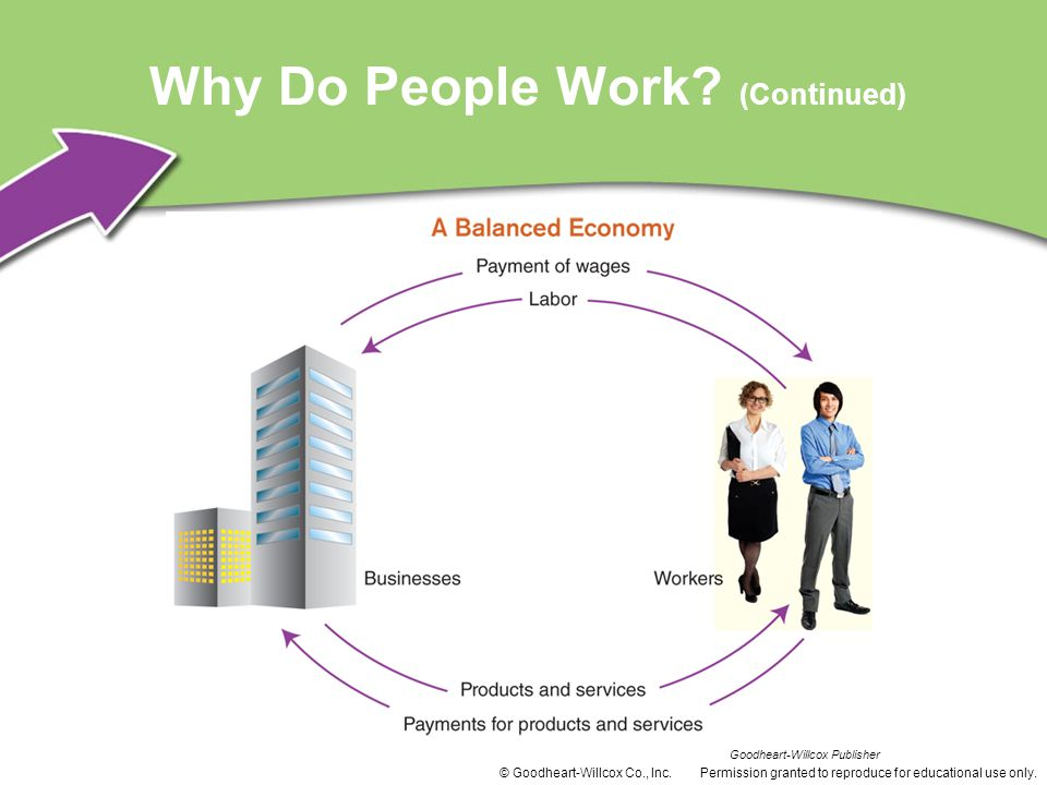 Why Do People Work (Continued)