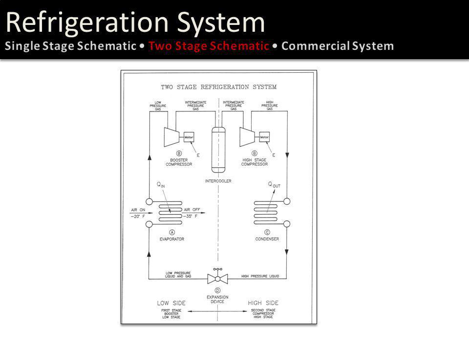 Refrigeration System Single Stage Schematic • Two Stage Schematic • Commercial System