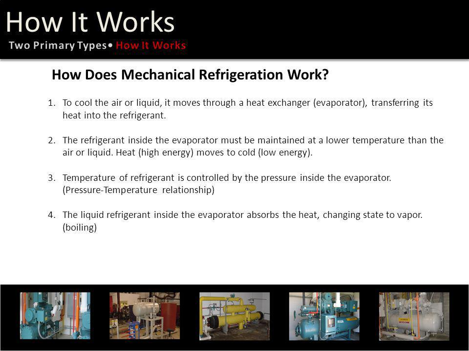 How It Works How Does Mechanical Refrigeration Work