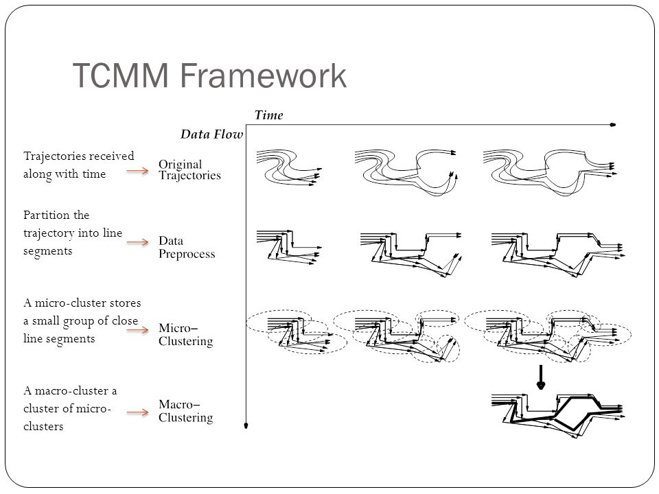 TCMM Framework Trajectories received along with time