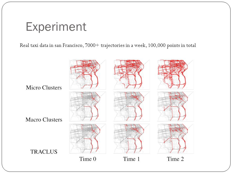 Experiment Real taxi data in san Francisco, 7000+ trajectories in a week, 100,000 points in total