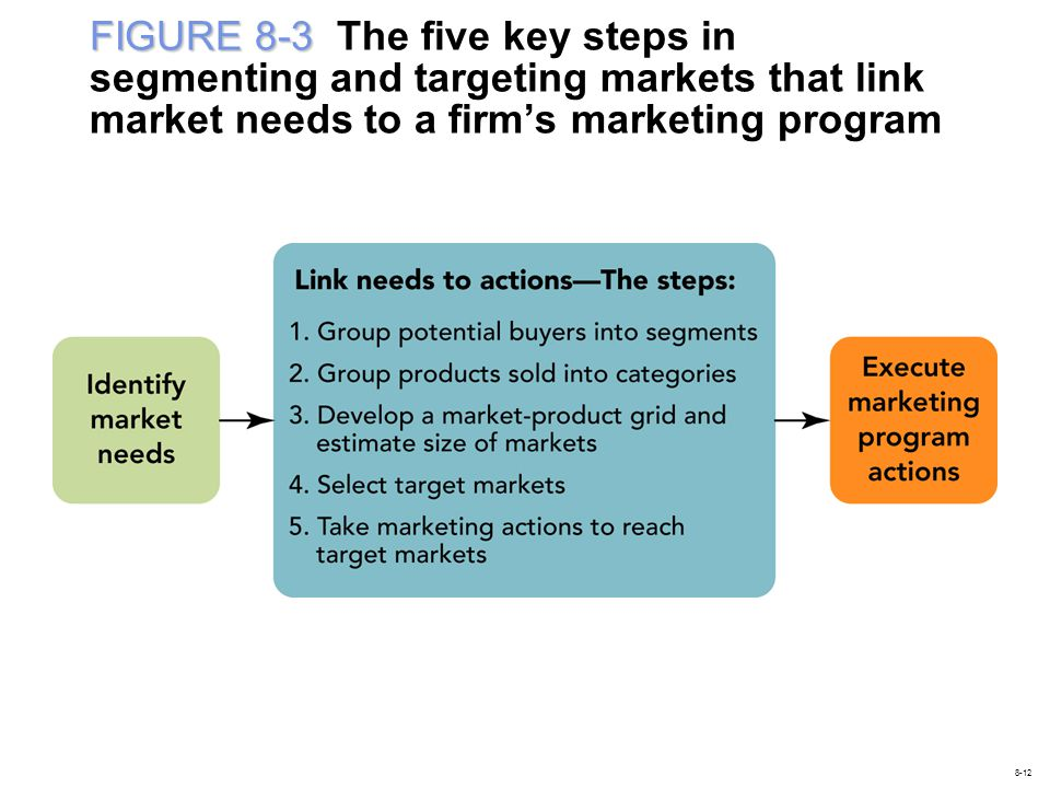 FIGURE 8-3 The five key steps in segmenting and targeting markets that link market needs to a firm's marketing program