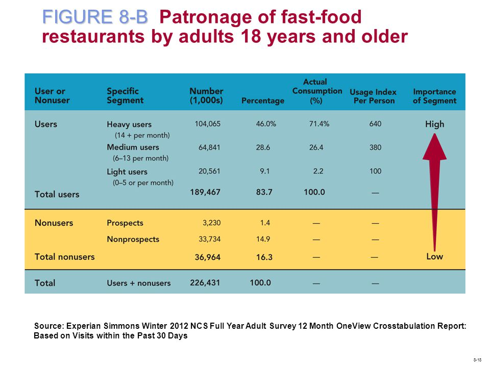 FIGURE 8-B Patronage of fast-food restaurants by adults 18 years and older