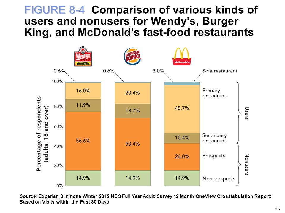 FIGURE 8-4 Comparison of various kinds of users and nonusers for Wendy's, Burger King, and McDonald's fast-food restaurants