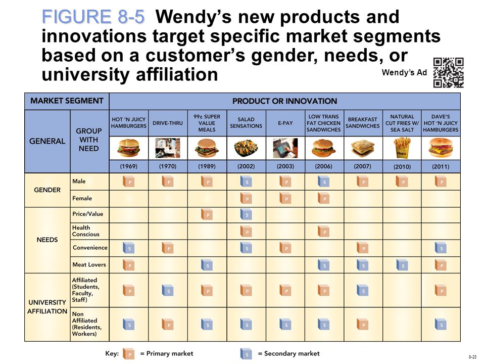 FIGURE 8-5 Wendy's new products and innovations target specific market segments based on a customer's gender, needs, or university affiliation