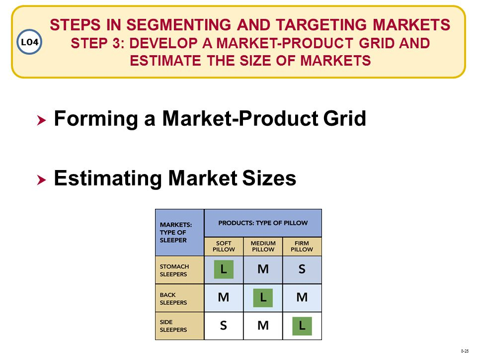 Forming a Market-Product Grid
