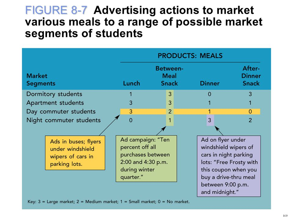 FIGURE 8-7 Advertising actions to market various meals to a range of possible market segments of students