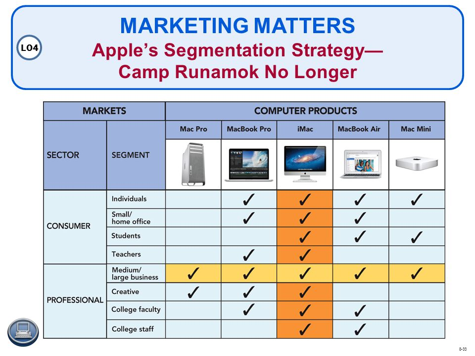 MARKETING MATTERS Apple's Segmentation Strategy— Camp Runamok No Longer