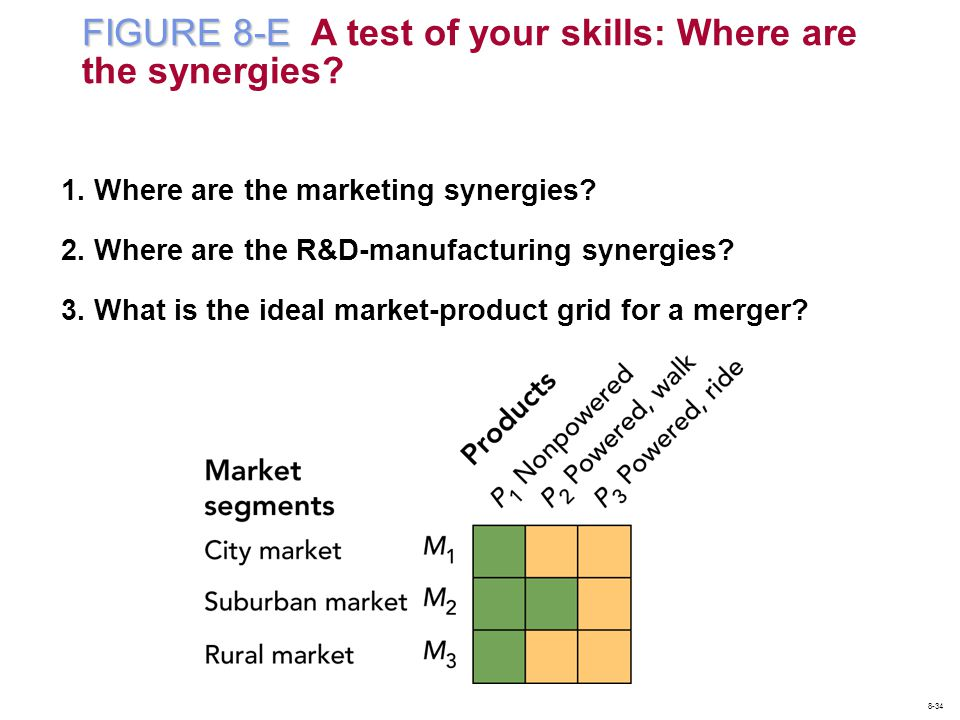 FIGURE 8-E A test of your skills: Where are the synergies
