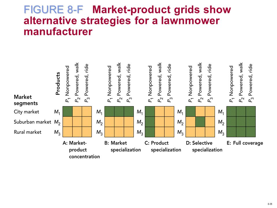 FIGURE 8-F Market-product grids show alternative strategies for a lawnmower manufacturer