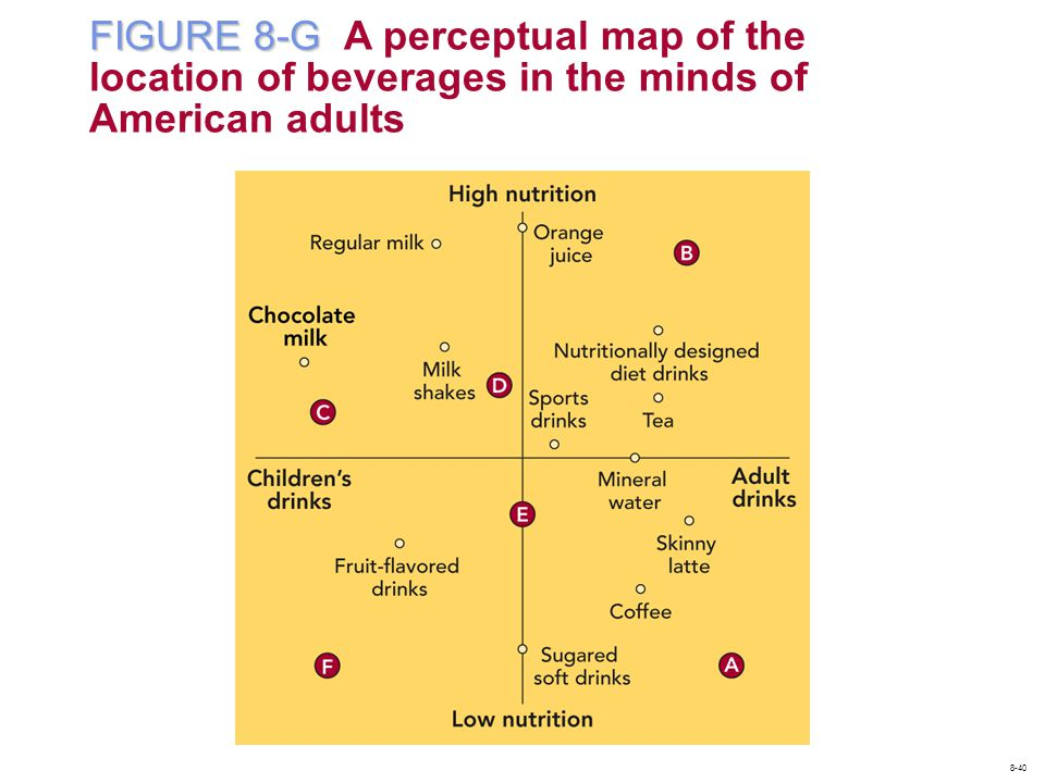 FIGURE 8-G A perceptual map of the location of beverages in the minds of American adults