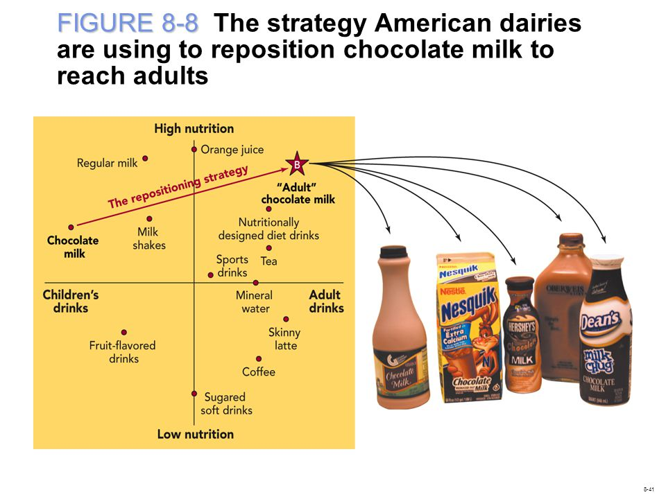 FIGURE 8-8 The strategy American dairies are using to reposition chocolate milk to reach adults