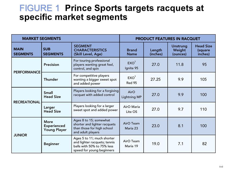 FIGURE 1 Prince Sports targets racquets at specific market segments