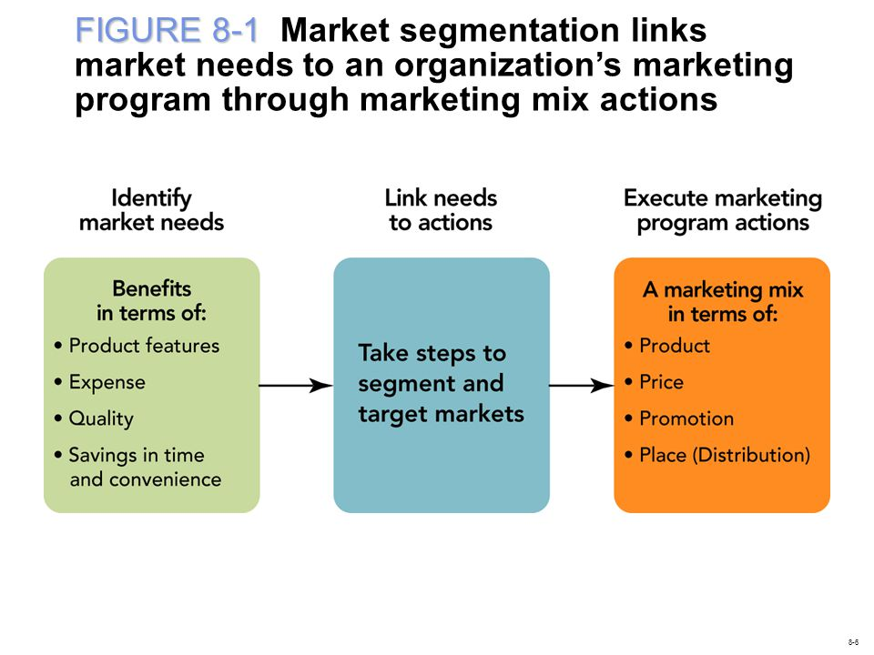 FIGURE 8-1 Market segmentation links market needs to an organization's marketing program through marketing mix actions