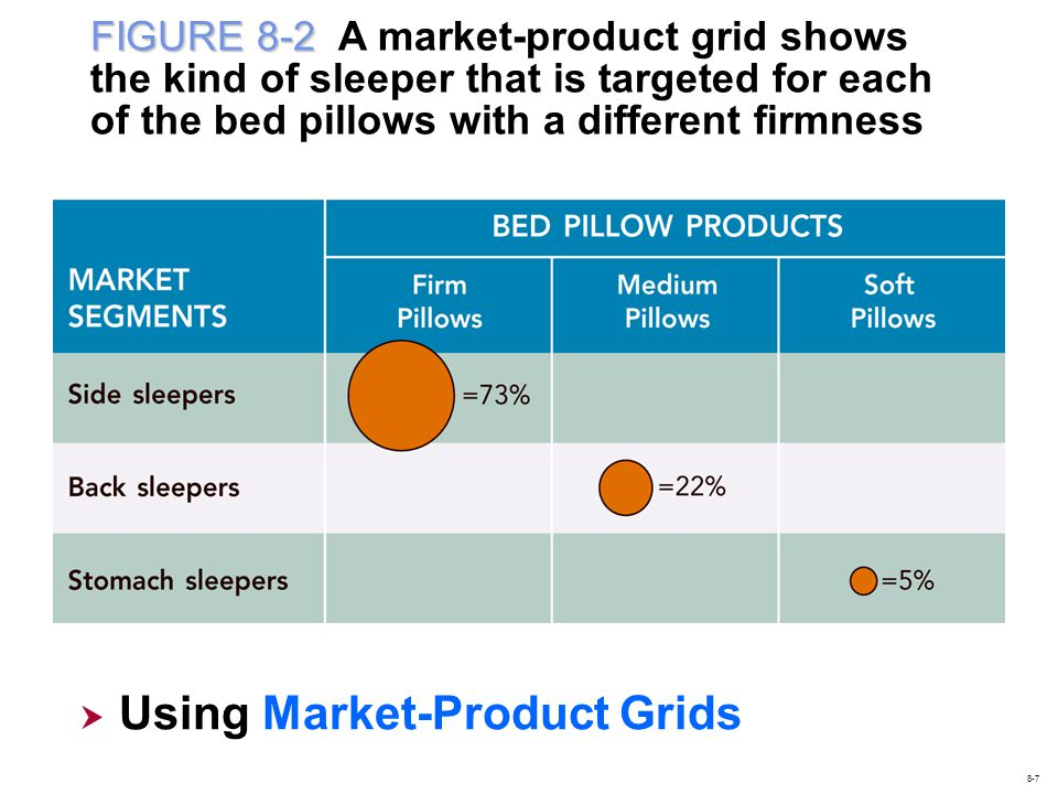 Using Market-Product Grids
