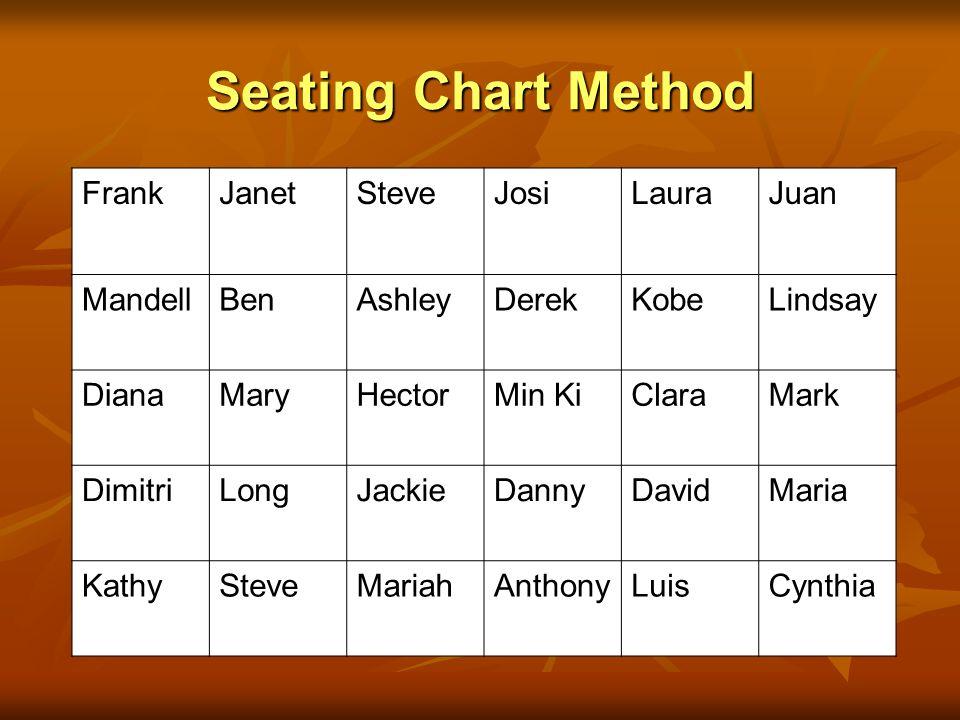 Seating Chart Method Frank Janet Steve Josi Laura Juan Mandell Ben