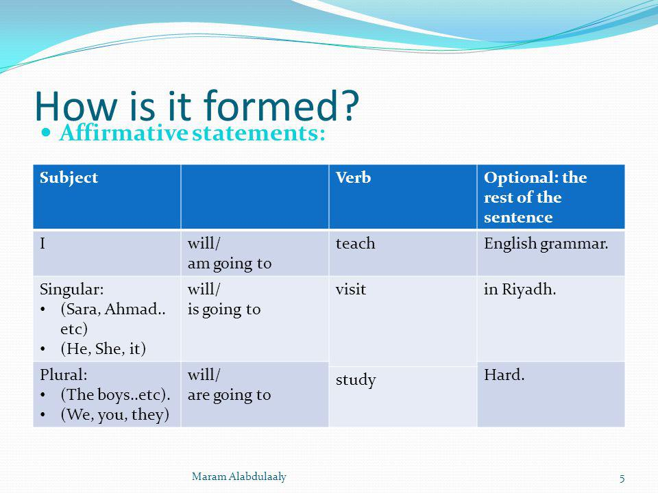 How is it formed Affirmative statements: Subject Verb