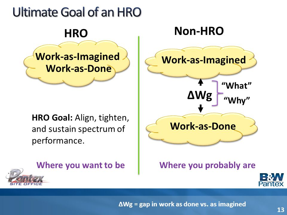 Ultimate Goal of an HRO Non-HRO HRO ∆Wg Work-as-Imagined