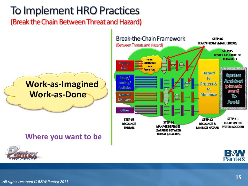 To Implement HRO Practices